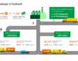 Ile Nestlé Polska S.A. wydaje na zakupy od polskich dostawców?